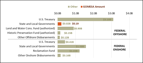 Figure 1. Disbursements of Federal Energy Leasing Revenue, 2018